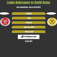 Louka Andreasen vs David Kruse h2h player stats