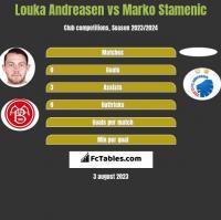 Louka Andreasen vs Marko Stamenic h2h player stats