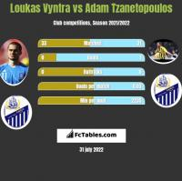 Loukas Vyntra vs Adam Tzanetopoulos h2h player stats