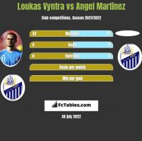 Loukas Vyntra vs Angel Martinez h2h player stats