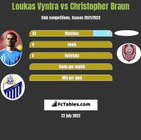 Loukas Vyntra vs Christopher Braun h2h player stats