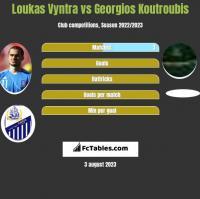 Loukas Vyntra vs Georgios Koutroubis h2h player stats