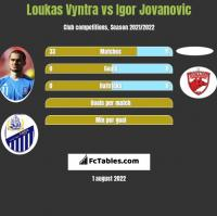 Loukas Vyntra vs Igor Jovanovic h2h player stats