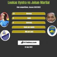 Loukas Vyntra vs Johan Martial h2h player stats