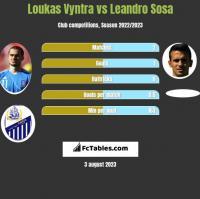 Loukas Vyntra vs Leandro Sosa h2h player stats