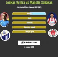 Loukas Vyntra vs Manolis Saliakas h2h player stats