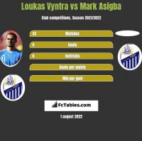 Loukas Vyntra vs Mark Asigba h2h player stats