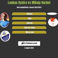 Loukas Vyntra vs Mihaly Korhut h2h player stats
