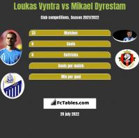 Loukas Vyntra vs Mikael Dyrestam h2h player stats