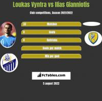 Loukas Vyntra vs Ilias Gianniotis h2h player stats