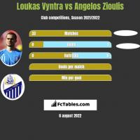 Loukas Vyntra vs Angelos Zioulis h2h player stats