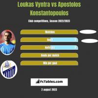 Loukas Vyntra vs Apostolos Konstantopoulos h2h player stats