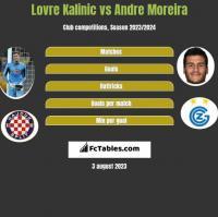 Lovre Kalinic vs Andre Moreira h2h player stats