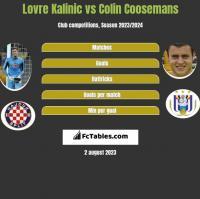 Lovre Kalinic vs Colin Coosemans h2h player stats