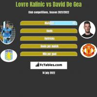 Lovre Kalinic vs David De Gea h2h player stats