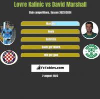 Lovre Kalinic vs David Marshall h2h player stats