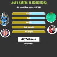Lovre Kalinic vs David Raya h2h player stats