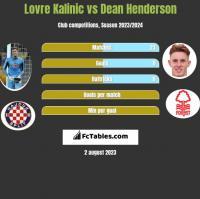 Lovre Kalinic vs Dean Henderson h2h player stats