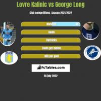 Lovre Kalinic vs George Long h2h player stats