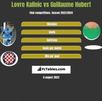 Lovre Kalinic vs Guillaume Hubert h2h player stats