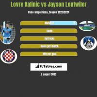 Lovre Kalinic vs Jayson Leutwiler h2h player stats