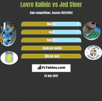 Lovre Kalinic vs Jed Steer h2h player stats