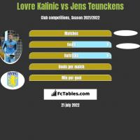 Lovre Kalinic vs Jens Teunckens h2h player stats