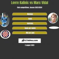 Lovre Kalinic vs Marc Vidal h2h player stats