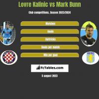 Lovre Kalinic vs Mark Bunn h2h player stats