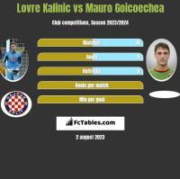 Lovre Kalinic vs Mauro Goicoechea h2h player stats