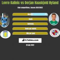 Lovre Kalinic vs Oerjan Haaskjold Nyland h2h player stats