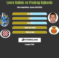 Lovre Kalinic vs Predrag Rajkovic h2h player stats