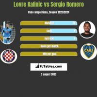 Lovre Kalinic vs Sergio Romero h2h player stats