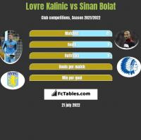 Lovre Kalinic vs Sinan Bolat h2h player stats