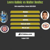 Lovre Kalinic vs Walter Benitez h2h player stats