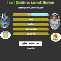 Lovre Kalinic vs Yannick Thoelen h2h player stats