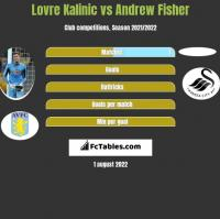 Lovre Kalinic vs Andrew Fisher h2h player stats