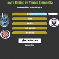 Lovre Kalinic vs Yannis Clementia h2h player stats