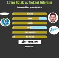Lovro Bizjak vs Aleksei Sutormin h2h player stats