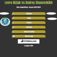 Lovro Bizjak vs Andrey Chasovskikh h2h player stats