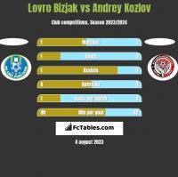 Lovro Bizjak vs Andrey Kozlov h2h player stats
