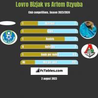 Lovro Bizjak vs Artem Dzyuba h2h player stats