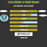 Lovro Bizjak vs David Karaev h2h player stats