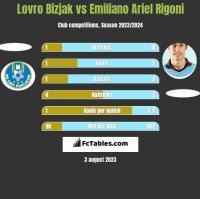 Lovro Bizjak vs Emiliano Ariel Rigoni h2h player stats