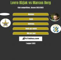 Lovro Bizjak vs Marcus Berg h2h player stats