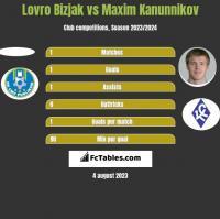 Lovro Bizjak vs Maxim Kanunnikov h2h player stats