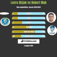Lovro Bizjak vs Robert Mak h2h player stats
