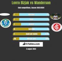 Lovro Bizjak vs Wanderson h2h player stats