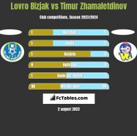 Lovro Bizjak vs Timur Zhamaletdinov h2h player stats