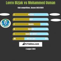 Lovro Bizjak vs Mohammed Usman h2h player stats